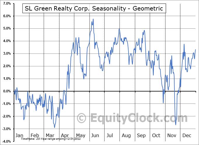 SL Green Realty Corp. (NYSE:SLG) Seasonality