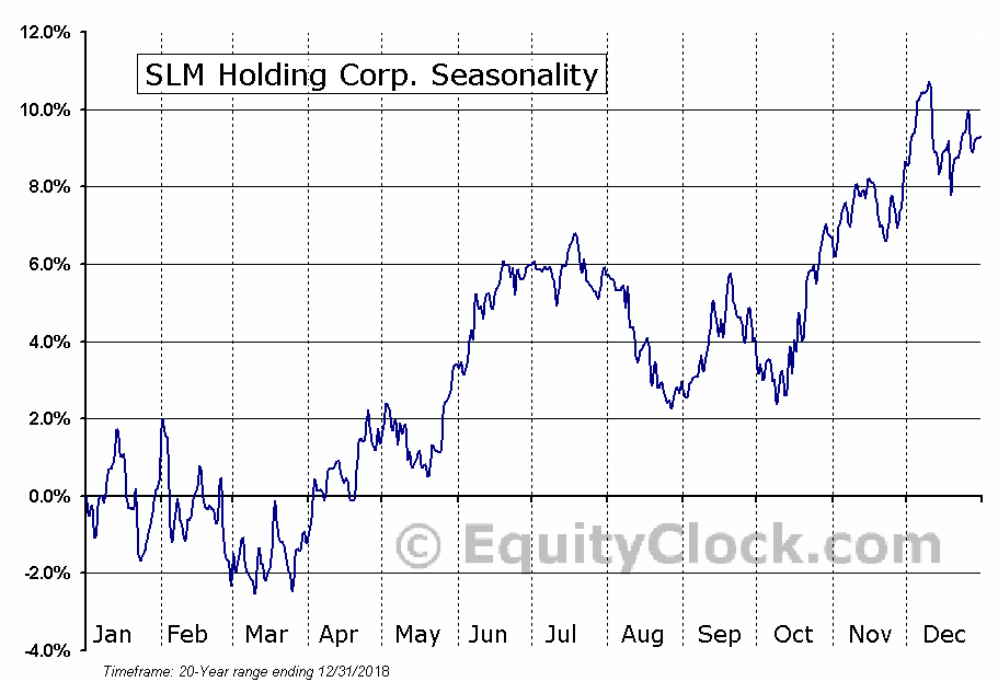 SLM Corporation  (NYSE:SLM) Seasonal Chart