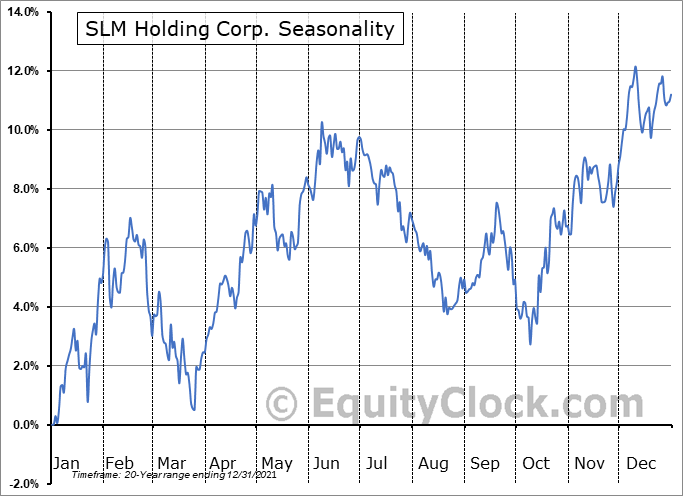 SLM Corporation Seasonal Chart