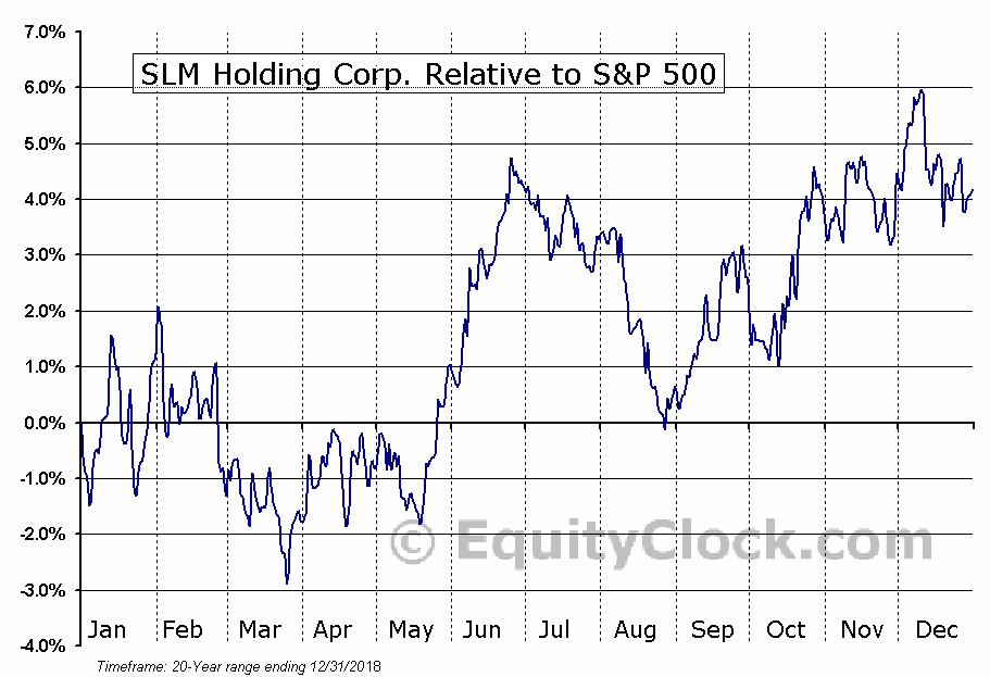 SLM Relative to the S&P 500