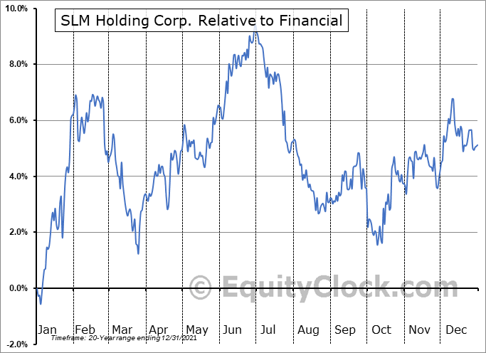SLM Relative to the Sector