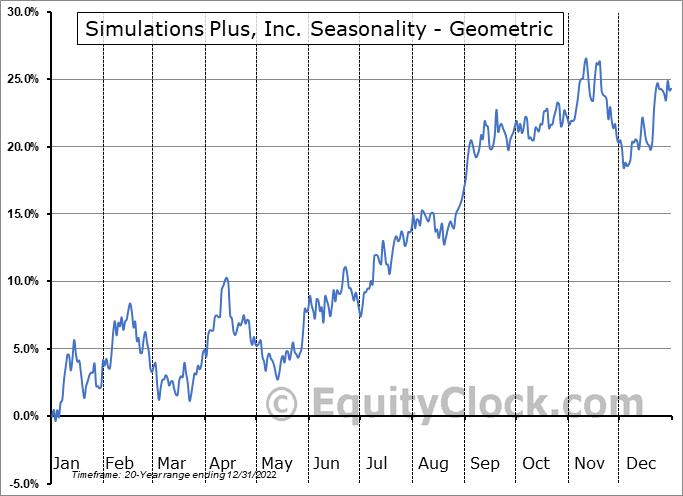 Simulations Plus, Inc. (NASD:SLP) Seasonality