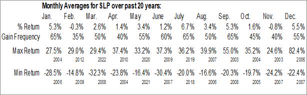 Monthly Seasonal Simulations Plus, Inc. (NASD:SLP)