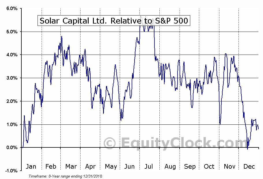 SLRC Relative to the S&P 500