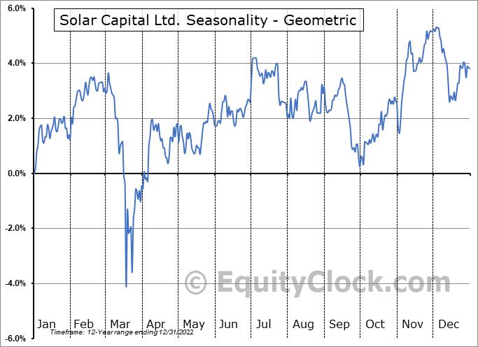 Solar Capital Ltd. (NASD:SLRC) Seasonality
