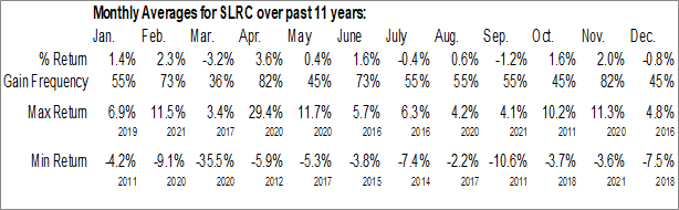 Monthly Seasonal Solar Capital Ltd. (NASD:SLRC)