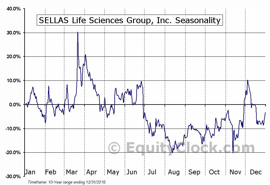 Galena Biopharm... Seasonal Chart