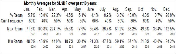 Monthly Seasonal Select Sands Corp. (OTCMKT:SLSDF)