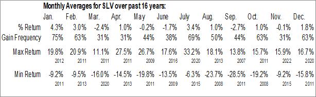 Monthly Seasonal iShares Silver Trust (NYSE:SLV)