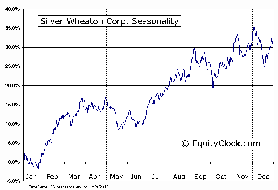Analyst Favorites: Silver Wheaton Ranks As a Top Metals Pick. A study of analyst recommendations at the major brokerages shows that Silver Wheaton Corp is the #6 broker analyst pick, on average.