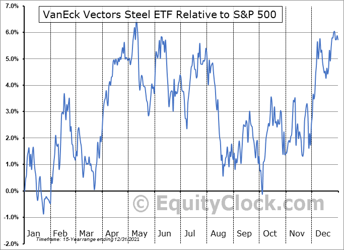 SLX Relative to the S&P 500