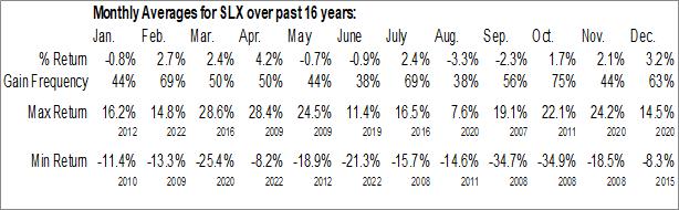 Monthly Seasonal VanEck Vectors Steel ETF (NYSE:SLX)