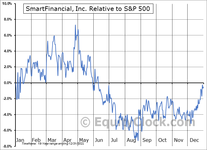 SMBK Relative to the S&P 500