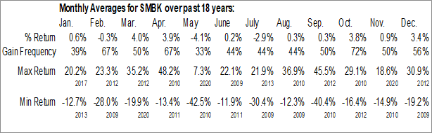 Monthly Seasonal SmartFinancial, Inc. (NASD:SMBK)
