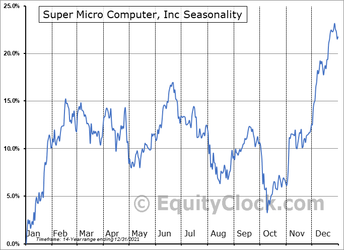 Super Micro Computer, Inc. Seasonal Chart