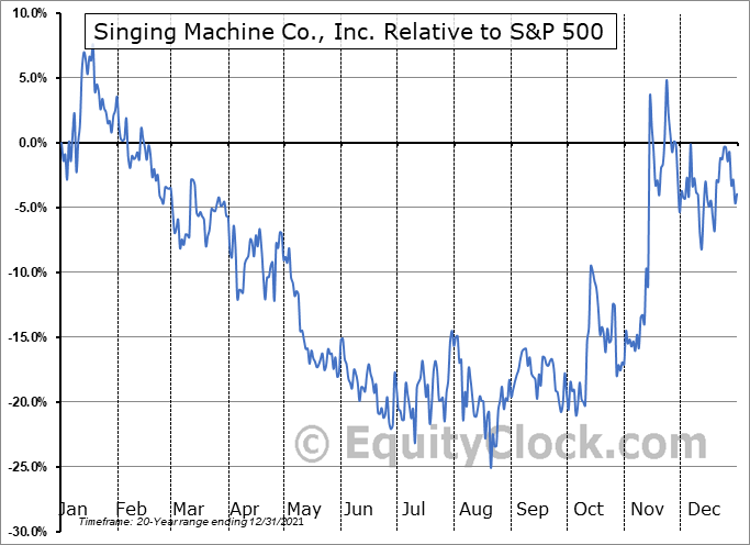 SMDM Relative to the S&P 500