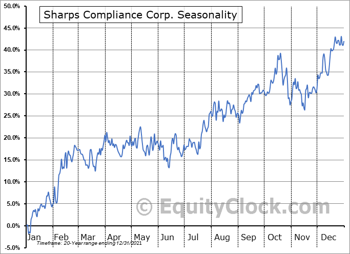 Sharps Compliance Corp. Seasonal Chart