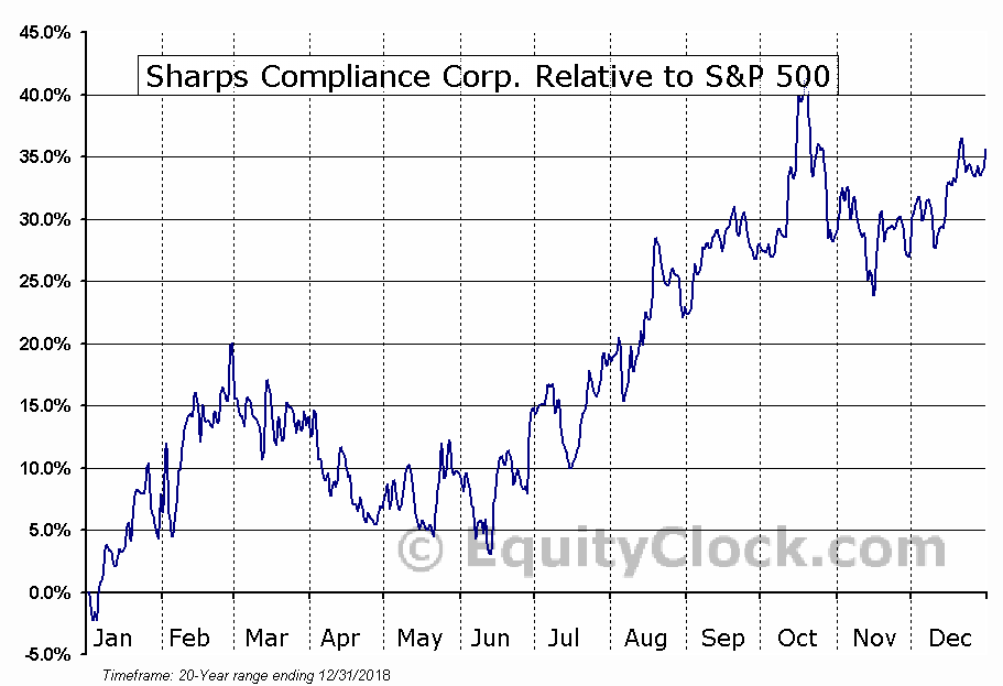 SMED Relative to the S&P 500