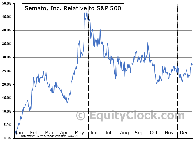 SMF.TO Relative to the S&P 500
