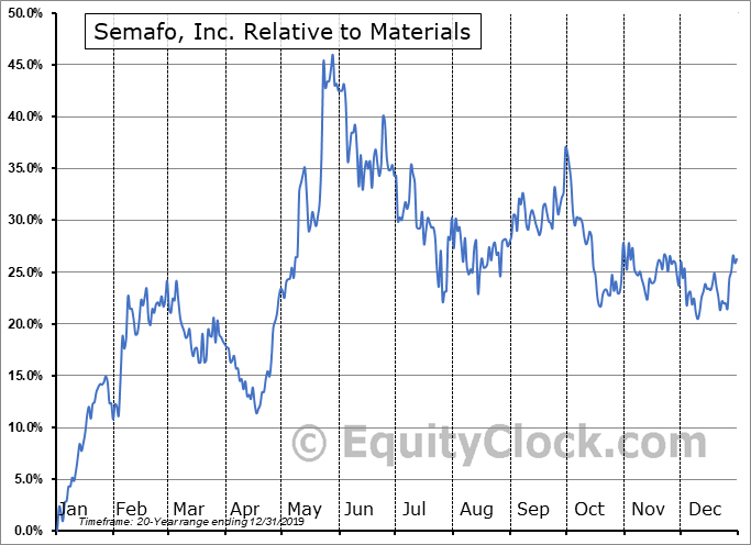 SMF.TO Relative to the Sector
