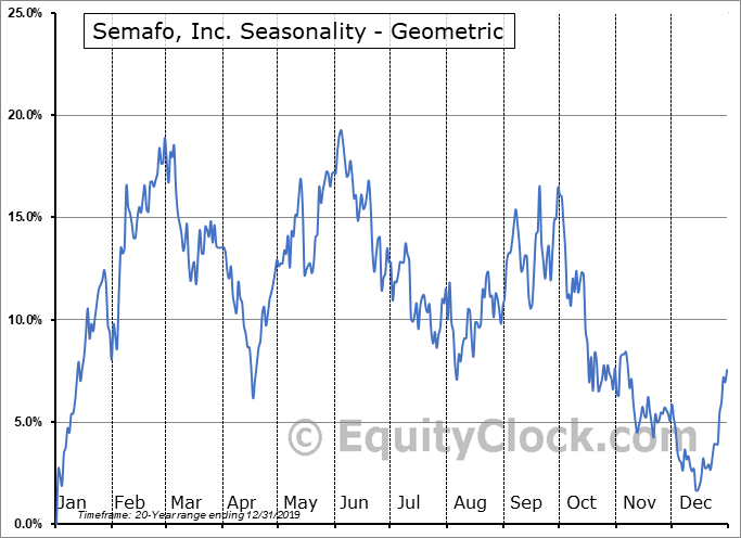 Semafo, Inc. (TSE:SMF.TO) Seasonality