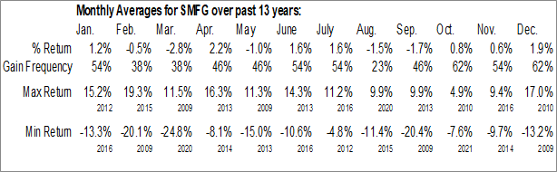 Monthly Seasonal Sumitomo Mitsui Financial Group Inc. (NYSE:SMFG)