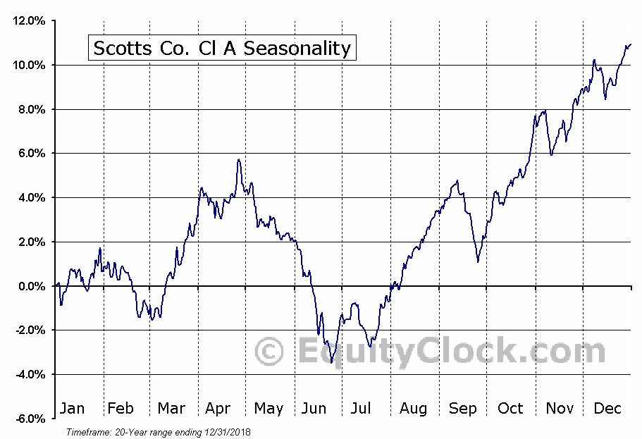 The Scotts Miracle-Gro Company  (NYSE:SMG) Seasonal Chart