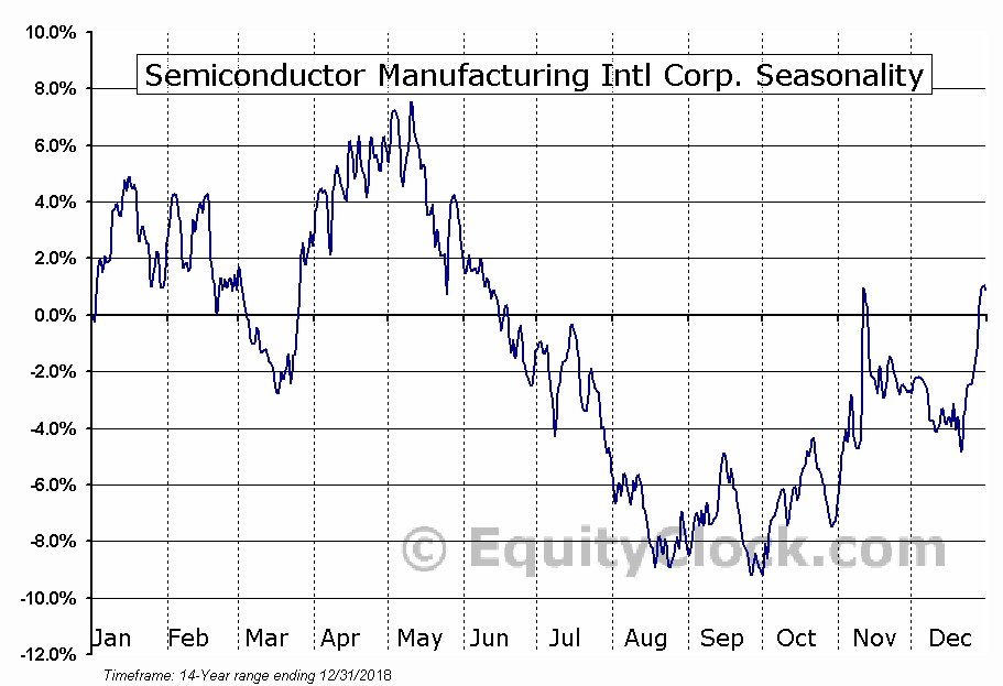 Semiconductor Manufacturing International Corporation (SMI) Seasonal Chart