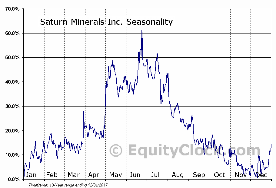 Saturn Minerals Inc. (TSXV:SMI.V) Seasonality