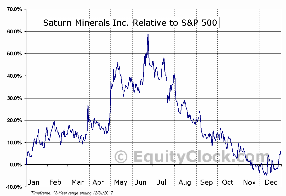 SMI.V Relative to the S&P 500