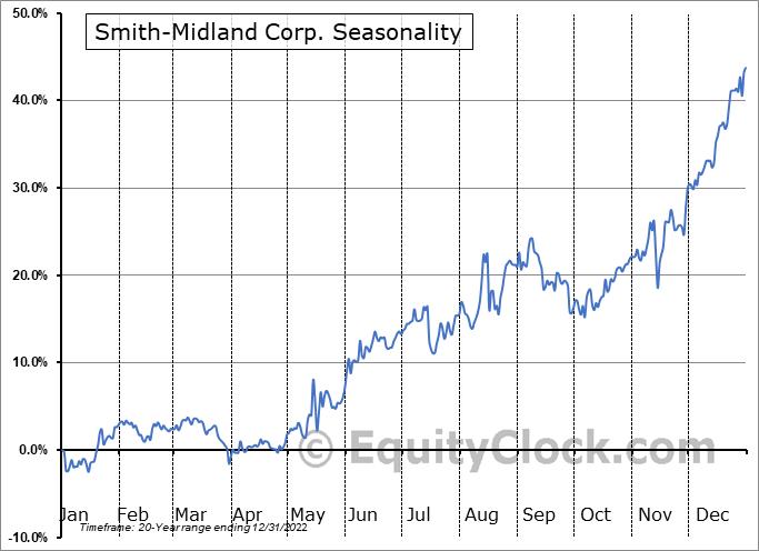 Smith-Midland Corp. (OTCMKT:SMID) Seasonality