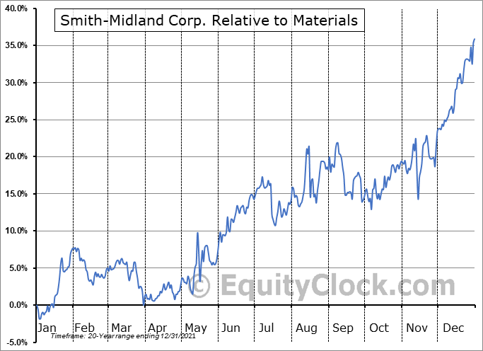 SMID Relative to the Sector