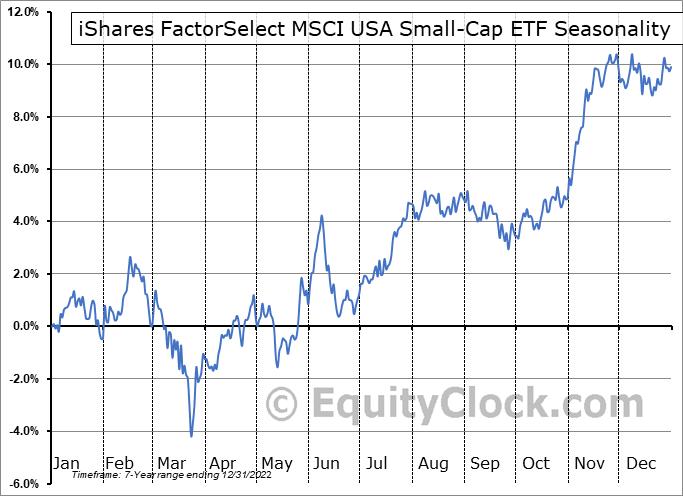 iShares FactorSelect MSCI USA Small-Cap ETF (AMEX:SMLF) Seasonality