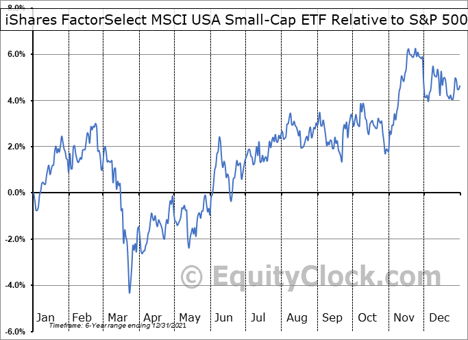 SMLF Relative to the S&P 500