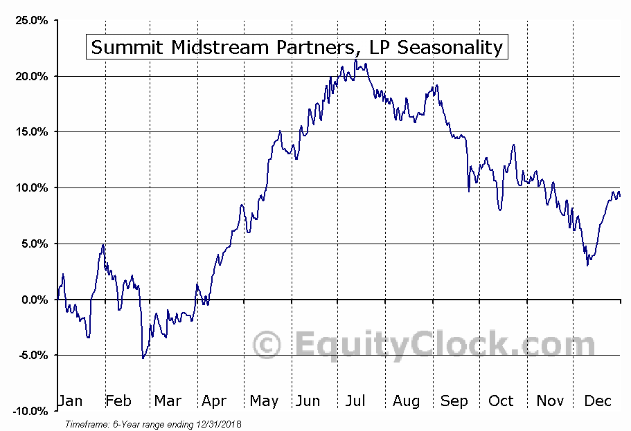 Summit Midstream Partners, LP (SMLP) Seasonal Chart