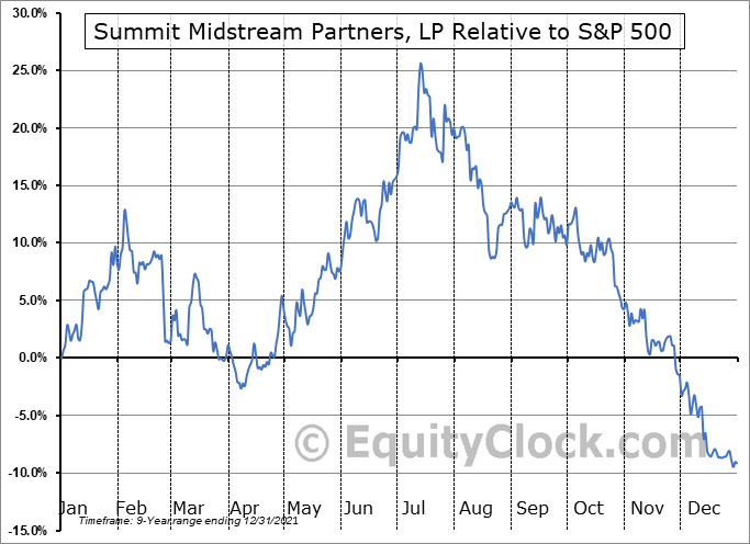 SMLP Relative to the S&P 500