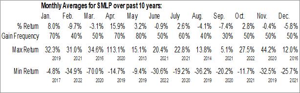 Monthly Seasonal Summit Midstream Partners, LP (NYSE:SMLP)