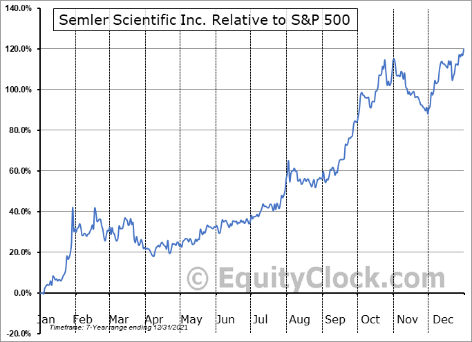 SMLR Relative to the S&P 500
