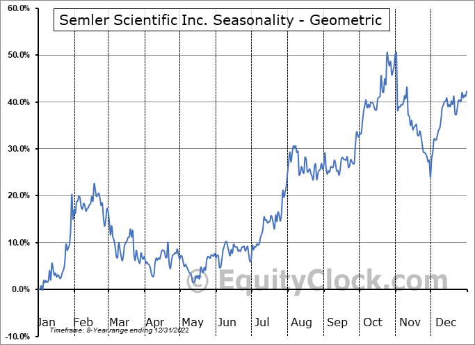 Semler Scientific Inc. (OTCMKT:SMLR) Seasonality