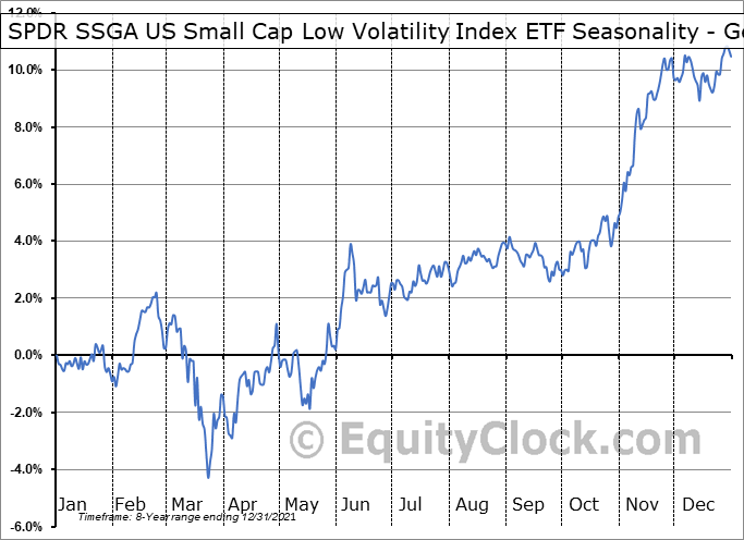 SPDR Russell 2000 Low Volatility ETF (AMEX:SMLV) Seasonality