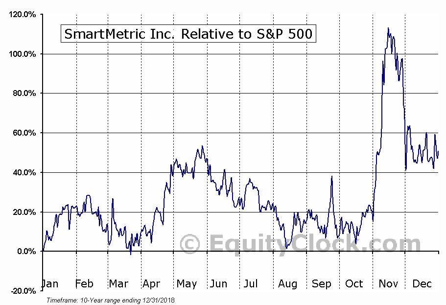 SMME Relative to the S&P 500
