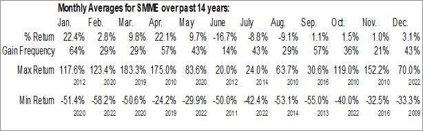 Monthly Seasonal SmartMetric Inc. (OTCMKT:SMME)