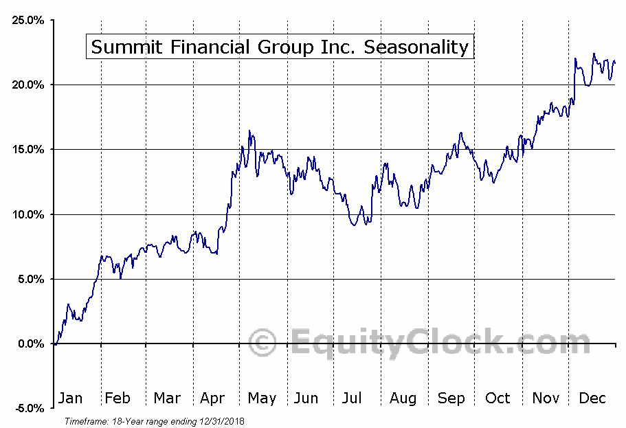 Summit Financial Group Inc. (NASD:SMMF) Seasonality