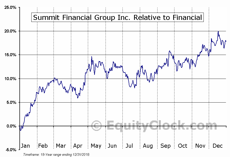 SMMF Relative to the Sector