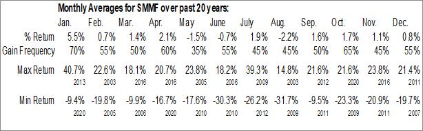 Monthly Seasonal Summit Financial Group Inc. (NASD:SMMF)