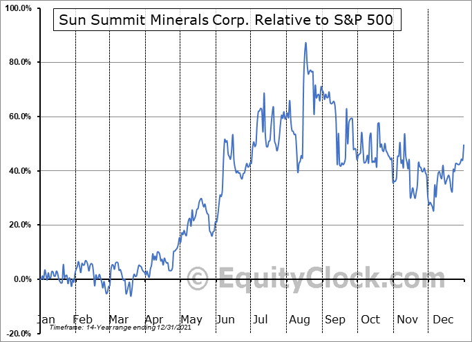 SMN.V Relative to the S&P 500