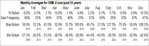 Monthly Seasonal San Marco Resources Inc. (TSXV:SMN.V)