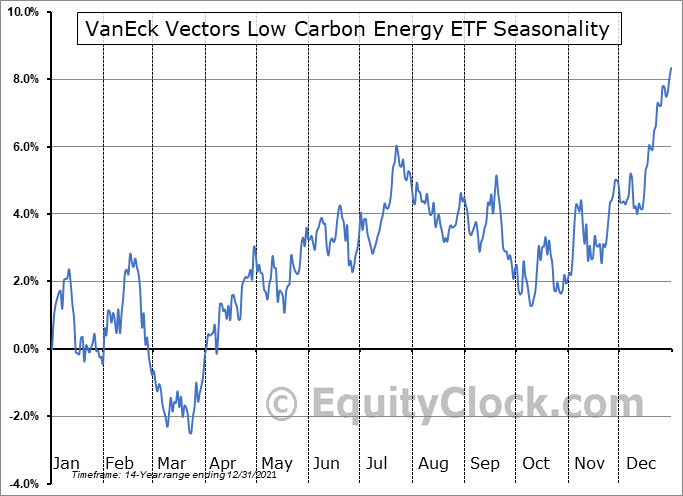 VanEck Vectors Low Carbon Energy ETF (AMEX:SMOG) Seasonality