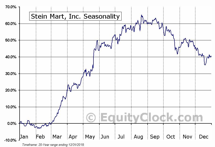 Stein Mart, Inc. (NASD:SMRT) Seasonal Chart