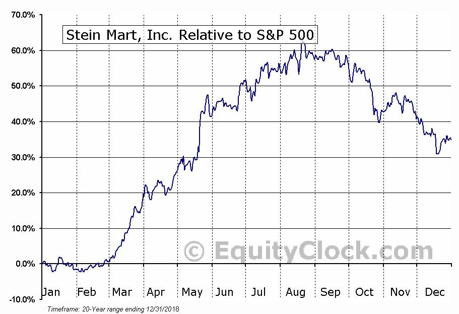 SMRT Relative to the S&P 500